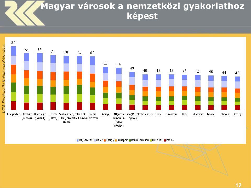 MTA Regionális Kutatások Központja Magyar városok a nemzetközi gyakorlathoz képest 12