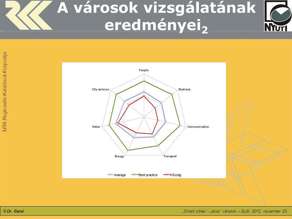 """MTA Regionális Kutatások Központja © Dr. Barsi""""Smart cities"""" - """"okos"""" városok – Győr, 2012. november 23. A városok vizsgálatának eredményei 2"""