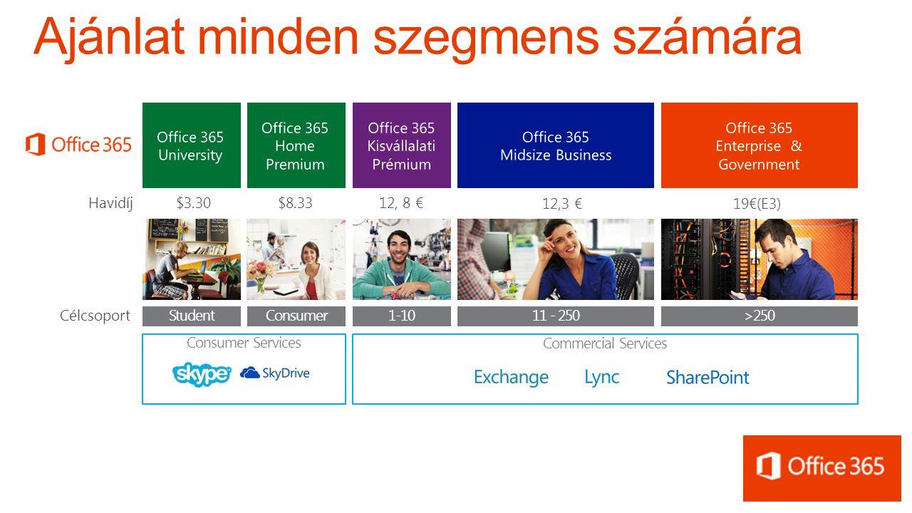 $3.30 $8.33 12, 8 € 12,3 € 19€(E3) Célcsoport 1-10>25011 - 250ConsumerStudent Consumer Services Commercial Services Havidíj