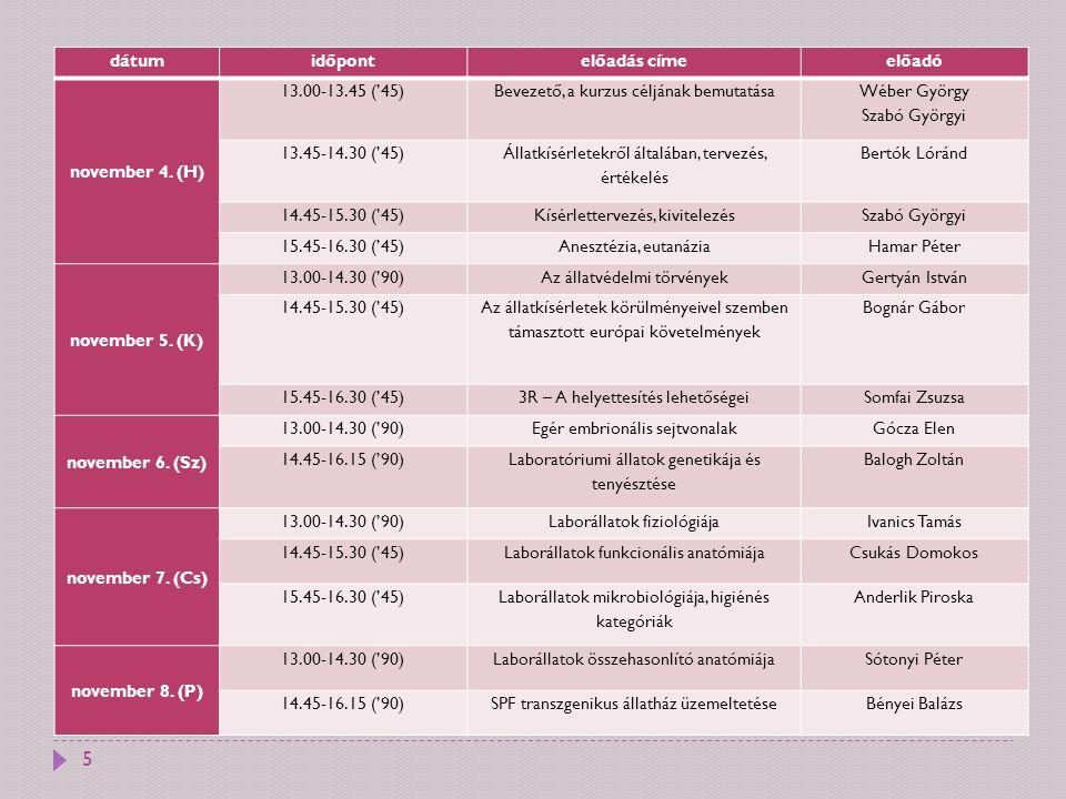 dátumidőpontelőadás címeelőadó november 4. (H) 13.00-13.45 ('45)Bevezető, a kurzus céljának bemutatása Wéber György Szabó Györgyi 13.45-14.30 ('45) Ál