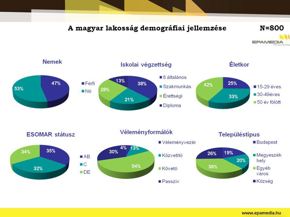 A magyar lakosság demográfiai jellemzéseN=800