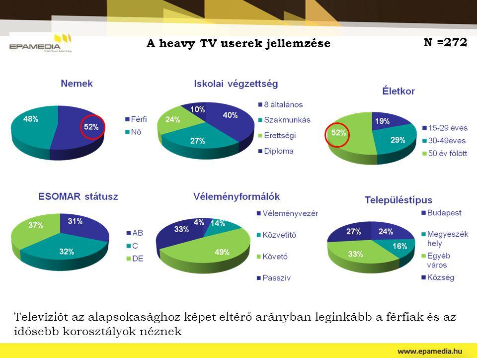A heavy TV userek jellemzése Televíziót az alapsokasághoz képet eltérő arányban leginkább a férfiak és az idősebb korosztályok néznek N =272