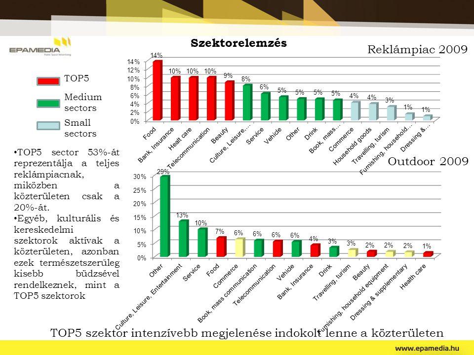 Reklámpiac 2009 Outdoor 2009 TOP5 Medium sectors Small sectors TOP5 sector 53%-át reprezentálja a teljes reklámpiacnak, miközben a közterületen csak a