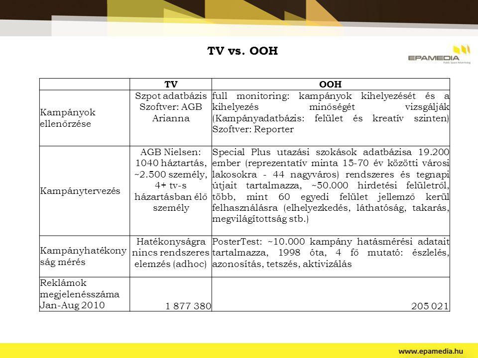 TV vs. OOH TVOOH Kampányok ellenőrzése Szpot adatbázis Szoftver: AGB Arianna full monitoring: kampányok kihelyezését és a kihelyezés minőségét vizsgál