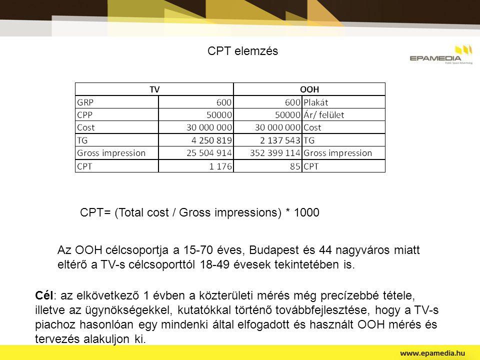 CPT elemzés CPT= (Total cost / Gross impressions) * 1000 Az OOH célcsoportja a 15-70 éves, Budapest és 44 nagyváros miatt eltérő a TV-s célcsoporttól