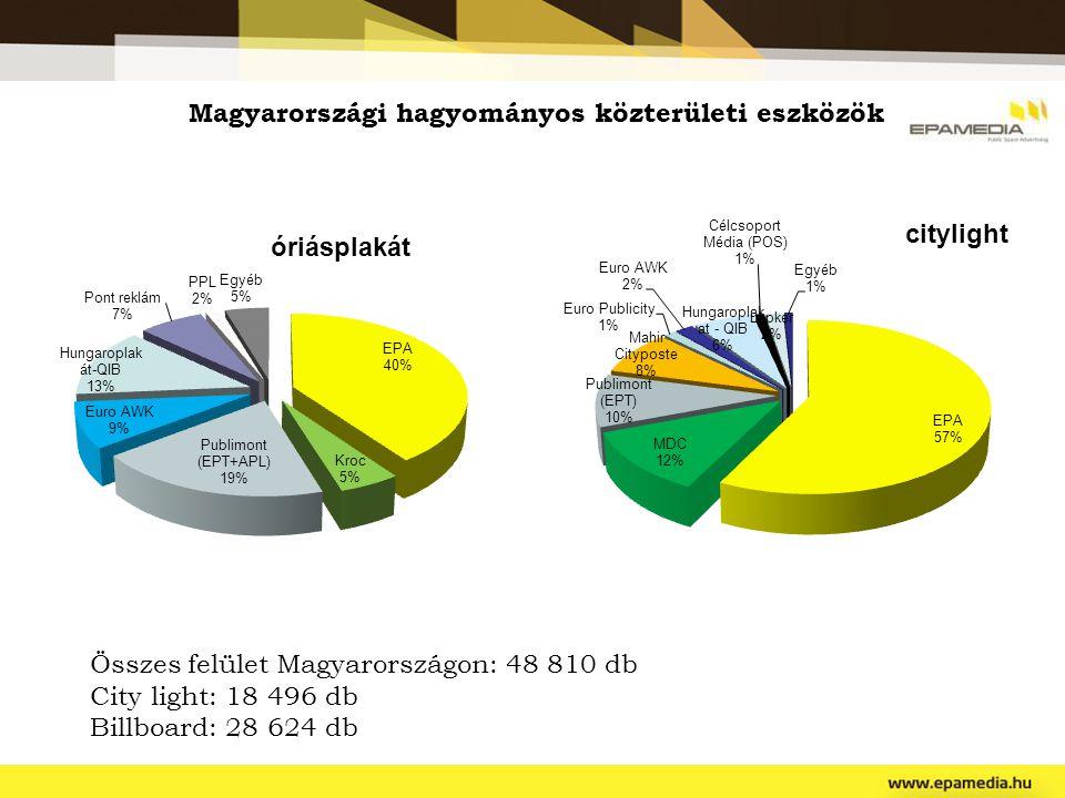 Magyarországi hagyományos közterületi eszközök Összes felület Magyarországon: 48 810 db City light: 18 496 db Billboard: 28 624 db