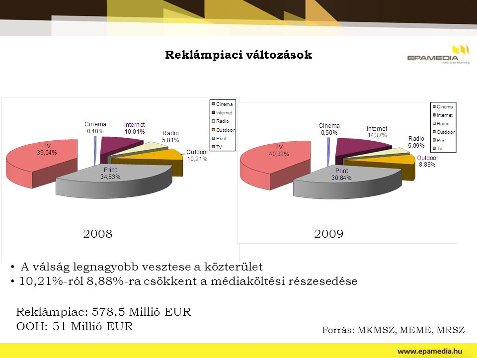 Reklámpiaci változások A válság legnagyobb vesztese a közterület 10,21%-ról 8,88%-ra csökkent a médiaköltési részesedése Forrás: MKMSZ, MEME, MRSZ 200
