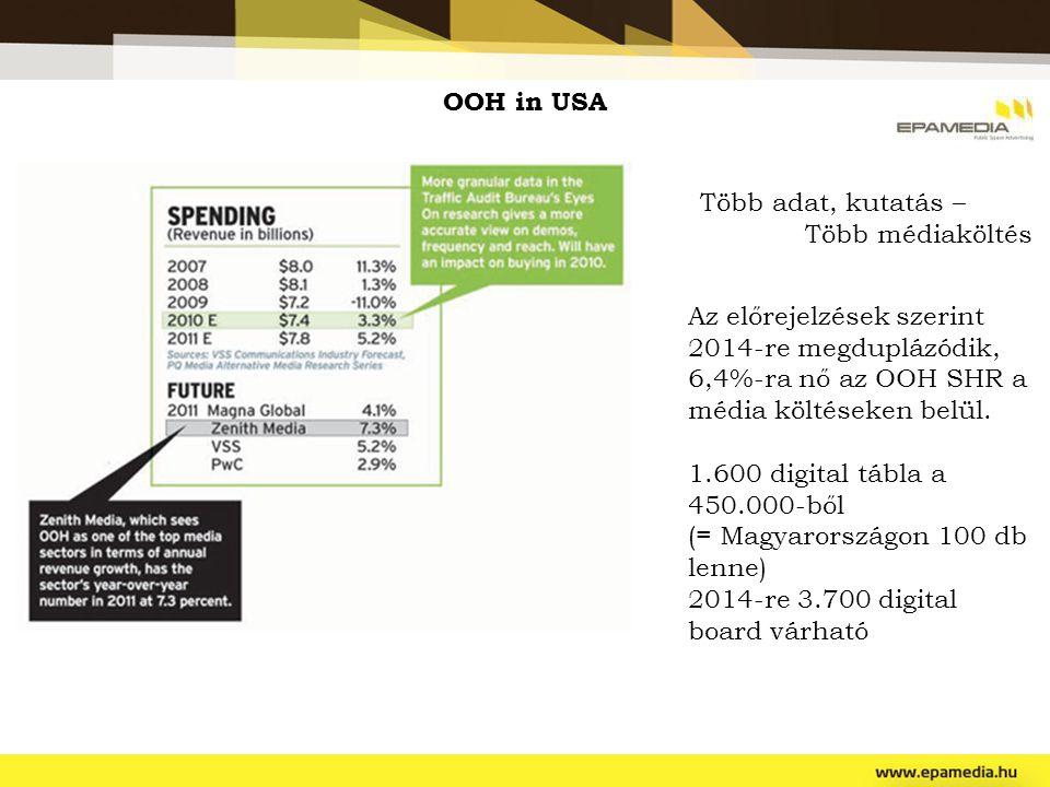 OOH in USA Az előrejelzések szerint 2014-re megduplázódik, 6,4%-ra nő az OOH SHR a média költéseken belül. 1.600 digital tábla a 450.000-ből (= Magyar