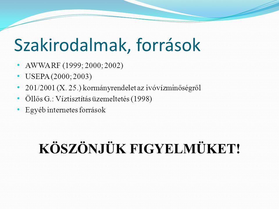 Szakirodalmak, források AWWA RF (1999; 2000; 2002) USEPA (2000; 2003) 201/2001 (X.