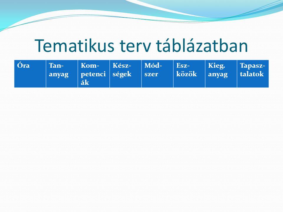 Tematikus terv táblázatban ÓraTan- anyag Kom- petenci ák Kész- ségek Mód- szer Esz- közök Kieg.