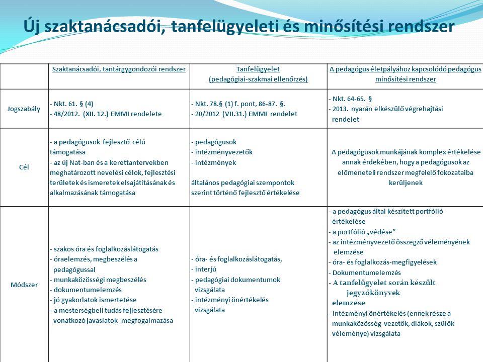 Új szaktanácsadói, tanfelügyeleti és minősítési rendszer Szaktanácsadói, tantárgygondozói rendszer Tanfelügyelet (pedagógiai-szakmai ellenőrzés) A pedagógus életpályához kapcsolódó pedagógus minősítési rendszer Jogszabály - Nkt.