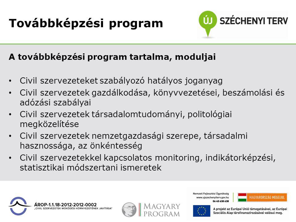 Továbbképzési program A továbbképzési program tartalma, moduljai Civil szervezeteket szabályozó hatályos joganyag Civil szervezetek gazdálkodása, köny