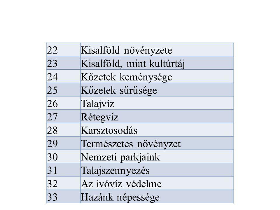 22Kisalföld növényzete 23Kisalföld, mint kultúrtáj 24Kőzetek keménysége 25Kőzetek sűrűsége 26Talajvíz 27Rétegvíz 28Karsztosodás 29Természetes növényze