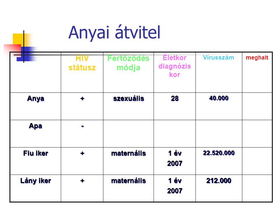 Anyai átvitel HIV státusz Fertőződés módja Életkor diagnózis kor Vírusszám m eghal t Anya+szexuális2840.000 Apa- Fiu iker +maternális 1 év 200722.520.