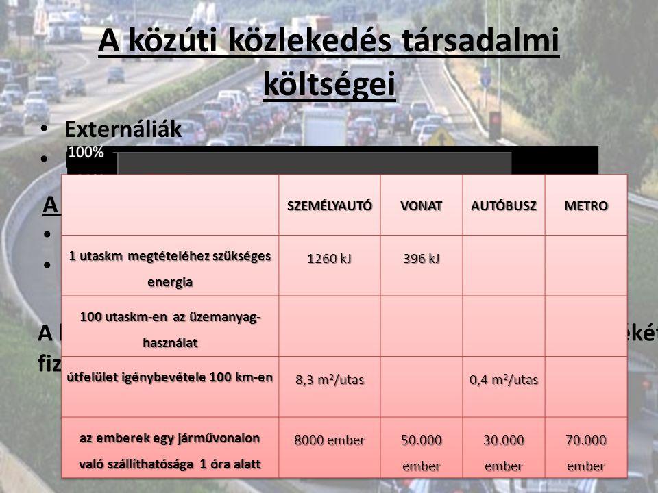 A közúti közlekedés társadalmi költségei Externáliák Energia, terület, sebesség A számvitelben megjelenő költségek: Gépjárművekre kivetett adók Környe