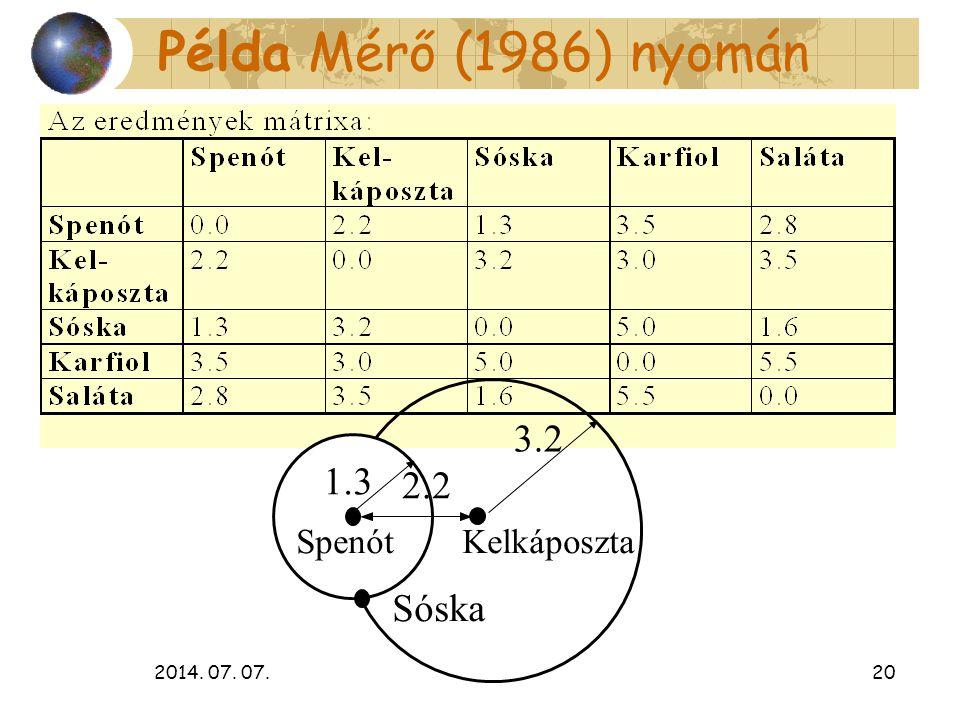 2014. 07. 07.20 Példa Mérő (1986) nyomán 2.2 Spenót Kelkáposzta 1.3 3.2 Sóska