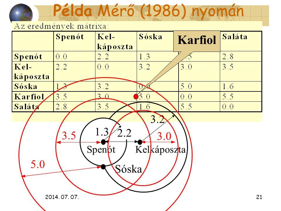 2014. 07. 07.21 Példa Mérő (1986) nyomán 2.2 Spenót Kelkáposzta 1.3 3.2 Sóska 3.5 3.0 5.0 Karfiol