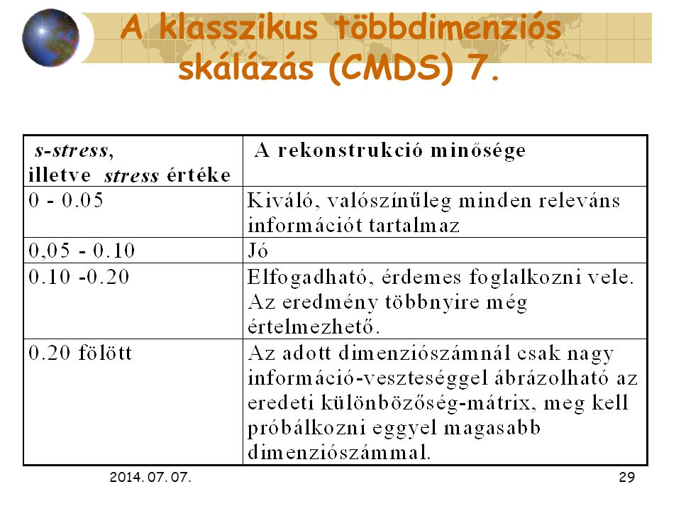2014. 07. 07.29 A klasszikus többdimenziós skálázás (CMDS) 7.
