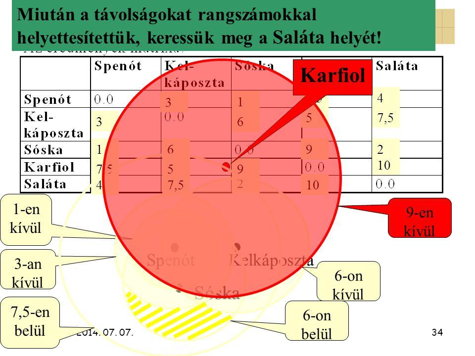 2014. 07. 07.34 A nemmetrikus CMDS 2. 1 12 2 3 3 4 4 5 5 7,5 9 9 10 6 6 Spenót Kelkáposzta Sóska Karfiol 1-en kívül 3-an kívül Miután a távolságokat r