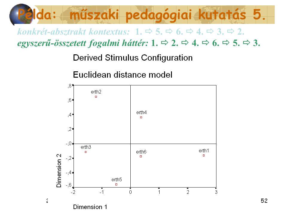 2014. 07. 07.52 konkrét-absztrakt kontextus: 1.  5.  6.  4.  3.  2. egyszerű-összetett fogalmi háttér: 1.  2.  4.  6.  5.  3. Példa: műszaki