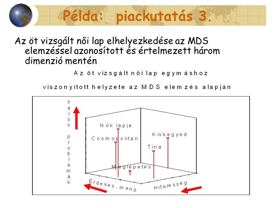 2014. 07. 07.56 Példa: piackutatás 3. Az öt vizsgált női lap elhelyezkedése az MDS elemzéssel azonosított és értelmezett három dimenzió mentén