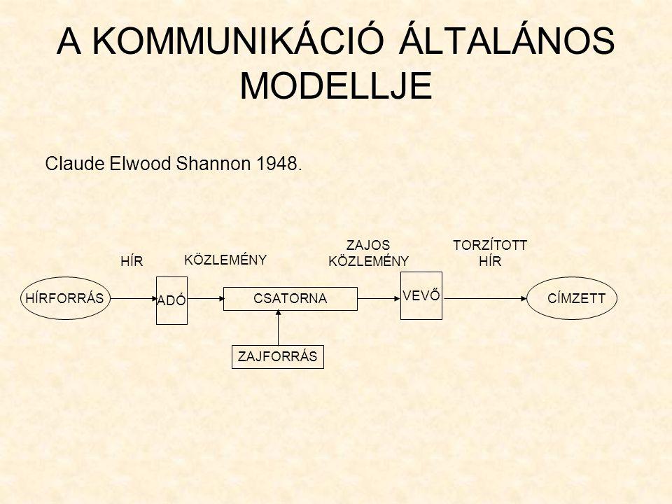 A KOMMUNIKÁCIÓ ÁLTALÁNOS MODELLJE Claude Elwood Shannon 1948. HÍRFORRÁS HÍR ADÓ KÖZLEMÉNY CSATORNA CÍMZETT VEVŐ ZAJOS KÖZLEMÉNY TORZÍTOTT HÍR ZAJFORRÁ