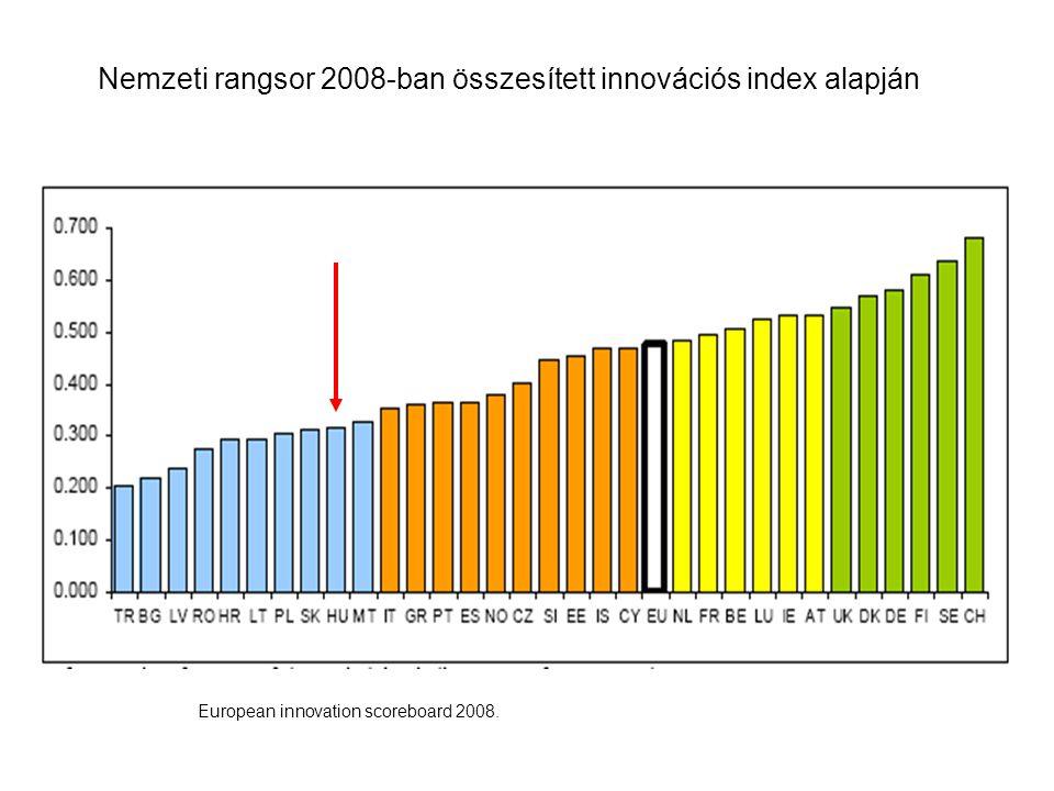 Nemzeti rangsor 2008-ban összesített innovációs index alapján European innovation scoreboard 2008.