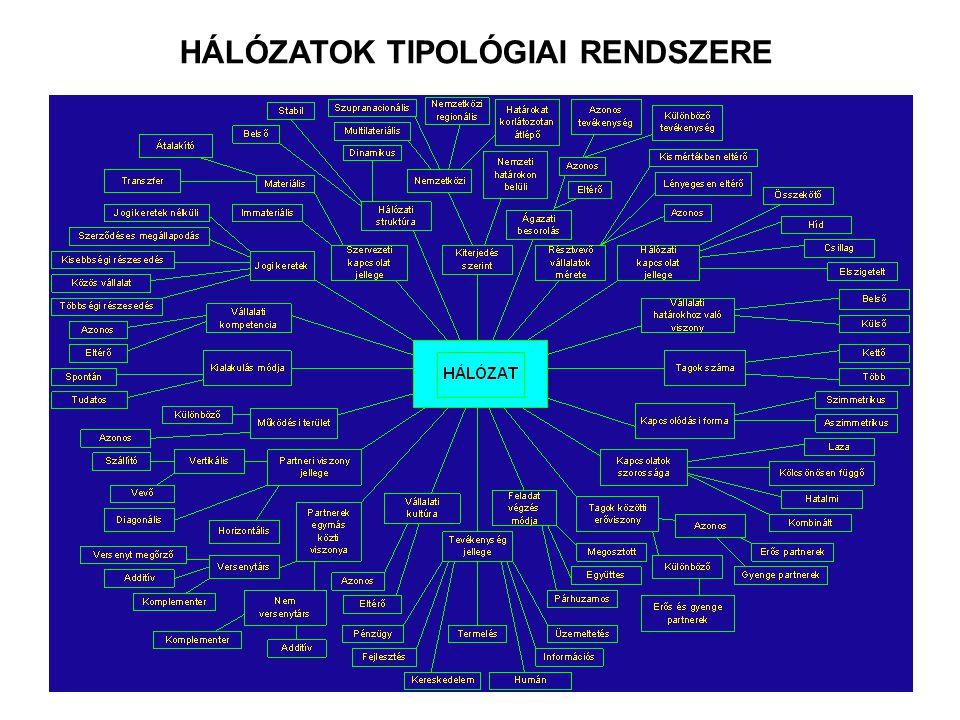 HÁLÓZATOK TIPOLÓGIAI RENDSZERE