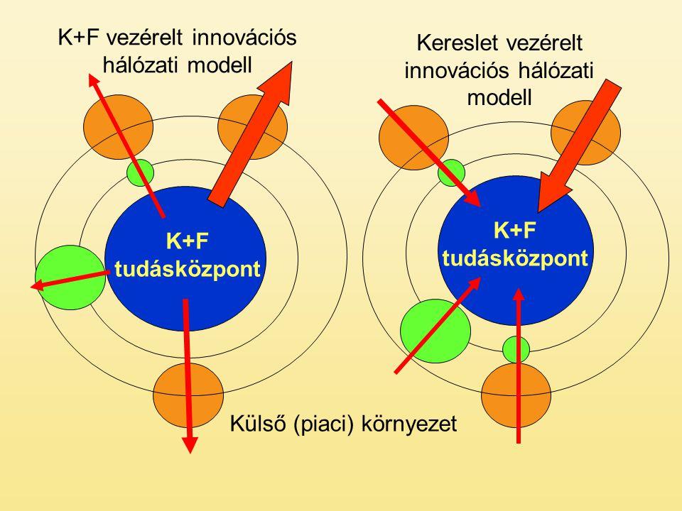 K+F tudásközpont Külső (piaci) környezet K+F vezérelt innovációs hálózati modell Kereslet vezérelt innovációs hálózati modell