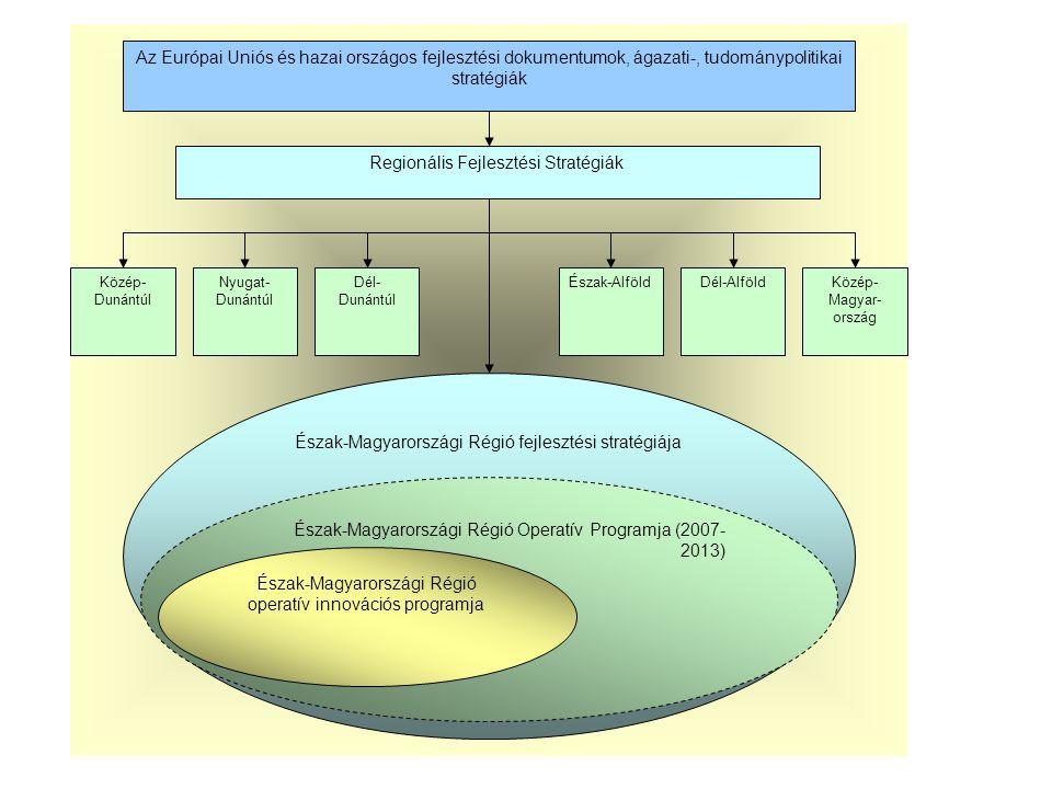Az Európai Uniós és hazai országos fejlesztési dokumentumok, ágazati-, tudománypolitikai stratégiák Nyugat- Dunántúl Dél- Dunántúl Észak-AlföldDél-AlföldKözép- Magyar- ország Közép- Dunántúl Regionális Fejlesztési Stratégiák Észak-Magyarországi Régió fejlesztési stratégiája Észak-Magyarországi Régió Operatív Programja (2007- 2013) Észak-Magyarországi Régió operatív innovációs programja