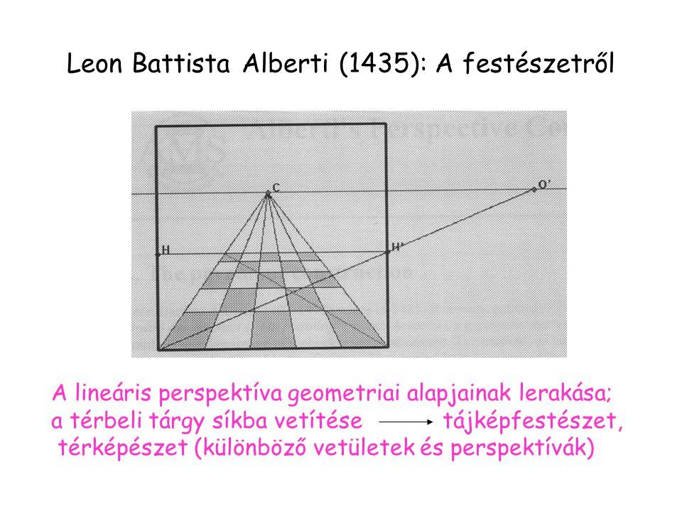 Leon Battista Alberti (1435): A festészetről A lineáris perspektíva geometriai alapjainak lerakása; a térbeli tárgy síkba vetítése tájképfestészet, térképészet (különböző vetületek és perspektívák)