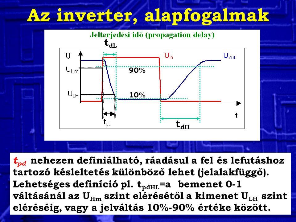 Az inverter, alapfogalmak t pd nehezen definiálható, ráadásul a fel és lefutáshoz tartozó késleltetés különböző lehet (jelalakfüggő).
