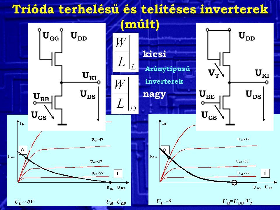 Trióda terhelésű és telítéses inverterek (múlt) U DD U KI U BE U DD U KI U BE U GG VTVT U GS U DS kicsi nagy Aránytípusú inverterek