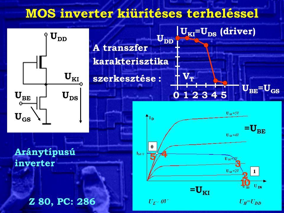 A transzfer karakterisztika szerkesztése : Aránytípusú inverter MOS inverter kiürítéses terheléssel U KI U DS U BE U GS U DD =U BE =U KI U BE =U GS U KI =U DS (driver) Z 80, PC: 286 123450 0 U DD 1 2 3 4 5 VTVT