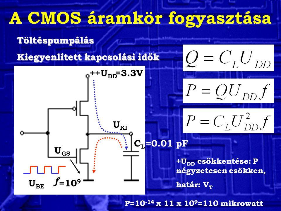A CMOS áramkör fogyasztása U KI U BE U GS ++U DD CLCL Töltéspumpálás Kiegyenlített kapcsolási idők f =10 9 =3.3V =0.01 pF P=10 -14 x 11 x 10 9 =110 mikrowatt +U DD csökkentése: P négyzetesen csökken, határ: V T