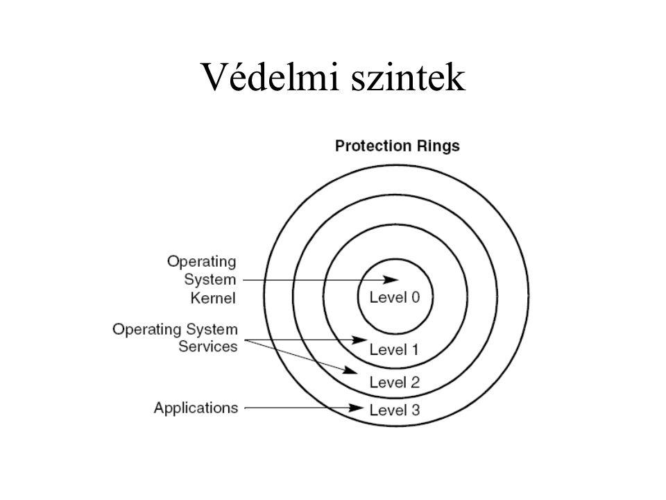 Védelmi szintek