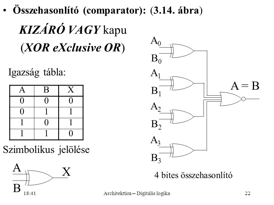 22 KIZÁRÓ VAGY kapu (XOR eXclusive OR) ABX 000 011 101 110 Igazság tábla: Szimbolikus jelölése A B X Összehasonlító (comparator): (3.14.