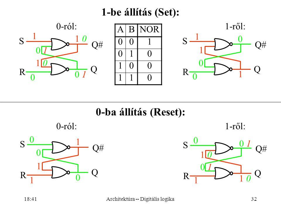 32 1-be állítás (Set): 0-ról:1-ről: 0-ba állítás (Reset): 0-ról:1-ről: 1 0 1 01 0 Q# Q S R 0 10 1 1 01 0 0 10 1 1 Q S R 0 1 1 0 0 Q S R 1 0 0 10 1 0 10 1 1 01 0 1 01 0 1 Q S R 0 1 1 0 0 ABNOR 001 010 100 110 Architektúra -- Digitális logika 18:43