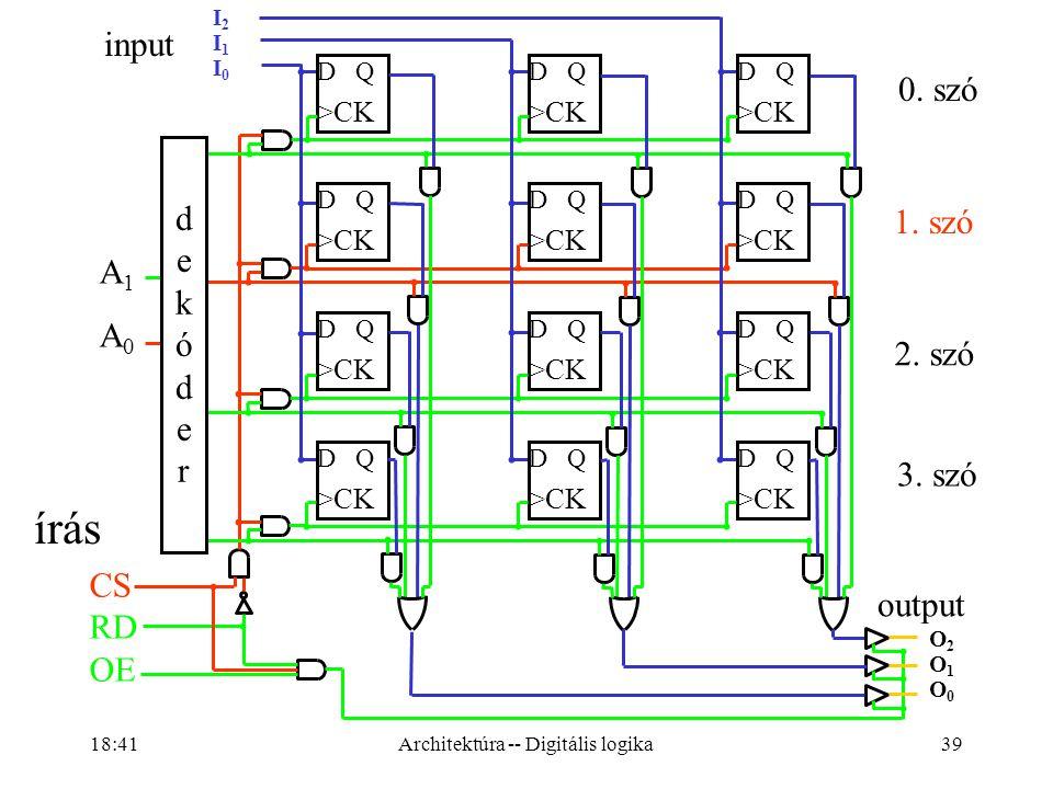 39 I2I1I0I2I1I0 A1A0A1A0 D Q >CK D Q >CK D Q >CK D Q >CK D Q >CK D Q >CK D Q >CK D Q >CK D Q >CK D Q >CK D Q >CK D Q >CK dekóderdekóder CS RD OE input output 0.