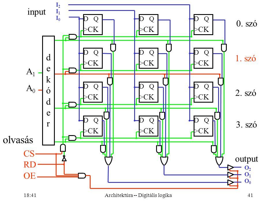 41 I2I1I0I2I1I0 A1A0A1A0 D Q >CK D Q >CK D Q >CK D Q >CK D Q >CK D Q >CK D Q >CK D Q >CK D Q >CK D Q >CK D Q >CK D Q >CK dekóderdekóder CS RD OE input output 0.