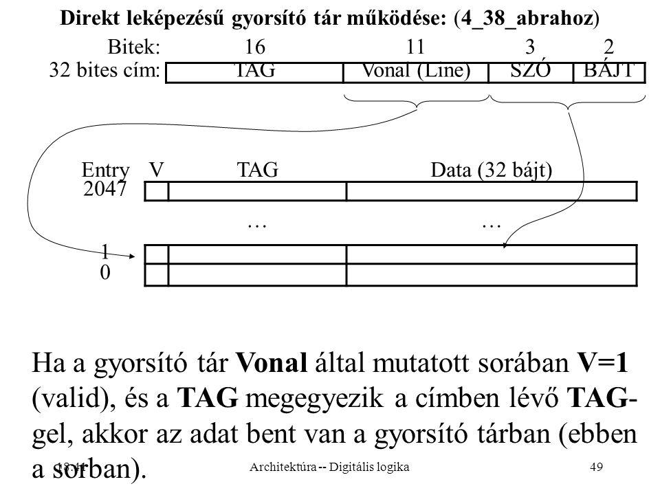 49 Direkt leképezésű gyorsító tár működése: (4_38_abrahoz) Bitek:161132 32 bites cím:TAGVonal (Line)SZÓBÁJT EntryVTAGData (32 bájt) 2047 …… 1 0 Ha a gyorsító tár Vonal által mutatott sorában V=1 (valid), és a TAG megegyezik a címben lévő TAG- gel, akkor az adat bent van a gyorsító tárban (ebben a sorban).