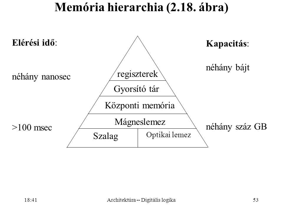 53 Memória hierarchia (2.18.