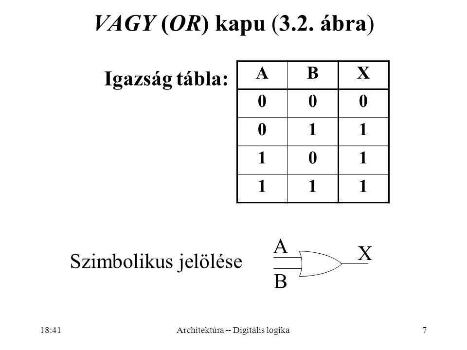 28 átvitel továbbterjesztő összeadó (ripple carry adder): 1 bit ALU A 7 B 7 O7O7 1 bit ALU A 6 B 6 O6O6 1 bit ALU A 5 B 5 O5O5 1 bit ALU A 4 B 4 O4O4 1 bit ALU A 3 B 3 O3O3 1 bit ALU A 2 B 2 O2O2 1 bit ALU A 1 B 1 O1O1 1 bit ALU A 0 B 0 O0O0 INC átvitel F0F0 F1F1 Architektúra -- Digitális logika 18:43
