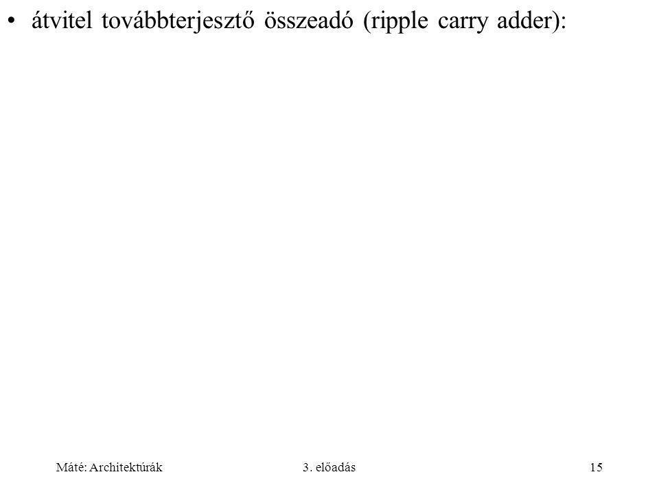 Máté: Architektúrák3. előadás15 átvitel továbbterjesztő összeadó (ripple carry adder):