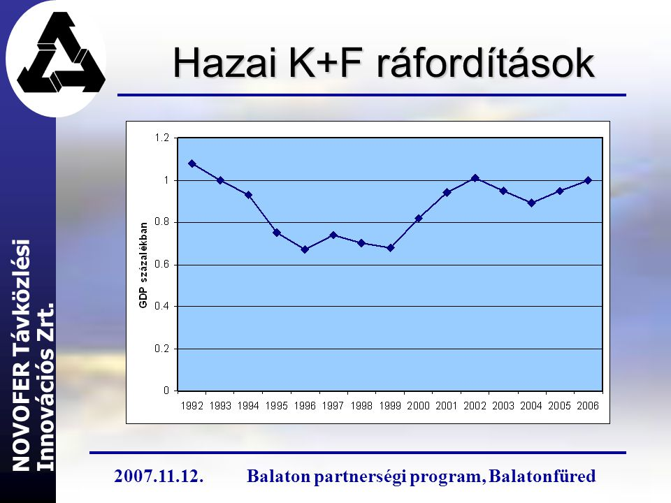 Hazai K+F ráfordítások Innovációs Zrt. NOVOFER Távközlési 2007.11.12.Balaton partnerségi program, Balatonfüred