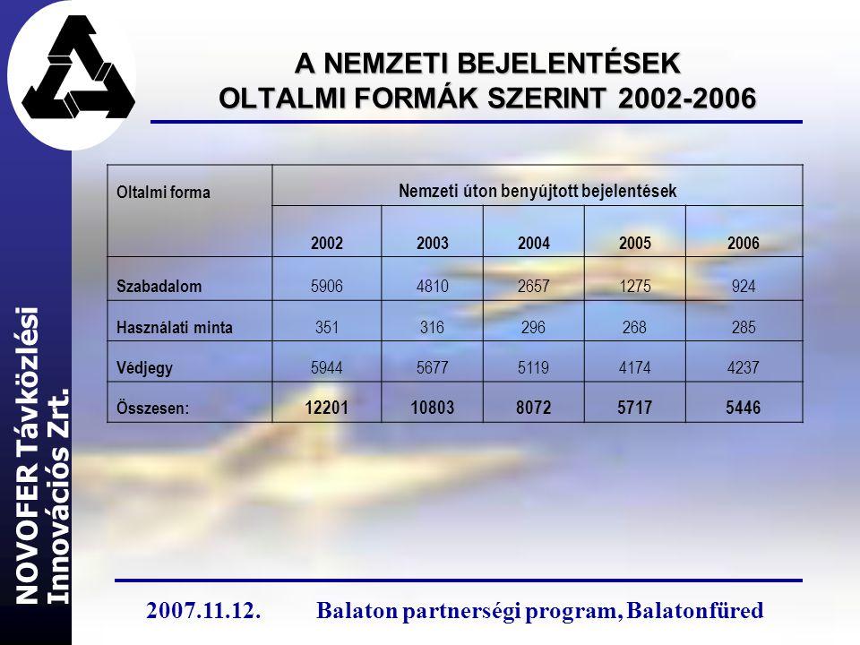 A NEMZETI BEJELENTÉSEK OLTALMI FORMÁK SZERINT 2002-2006 Oltalmi forma Nemzeti úton benyújtott bejelentések 20022003200420052006 Szabadalom 59064810265