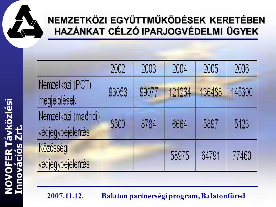 NEMZETKÖZI EGYÜTTMŰKÖDÉSEK KERETÉBEN HAZÁNKAT CÉLZÓ IPARJOGVÉDELMI ÜGYEK Innovációs Zrt. NOVOFER Távközlési 2007.11.12.Balaton partnerségi program, Ba