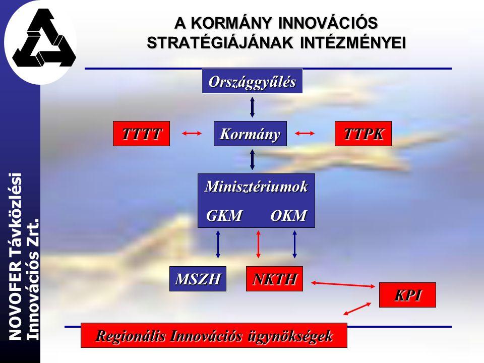 A KORMÁNY INNOVÁCIÓS STRATÉGIÁJÁNAK INTÉZMÉNYEI Országgyűlés Kormány Minisztériumok GKM OKM TTPKTTTT MSZHNKTH KPI Innovációs Zrt.