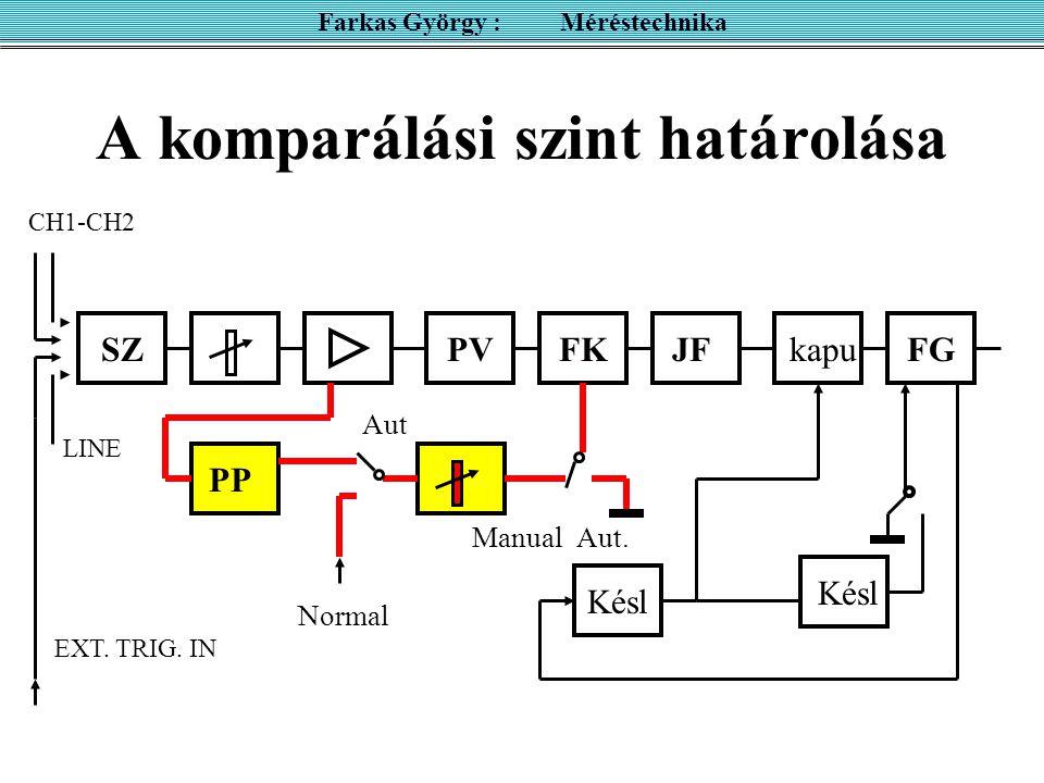 A komparálási szint határolása SZPVFKJFkapuFG Késl PP Késl CH1-CH2 LINE EXT. TRIG. IN Aut Normal ManualAut. Farkas György : Méréstechnika