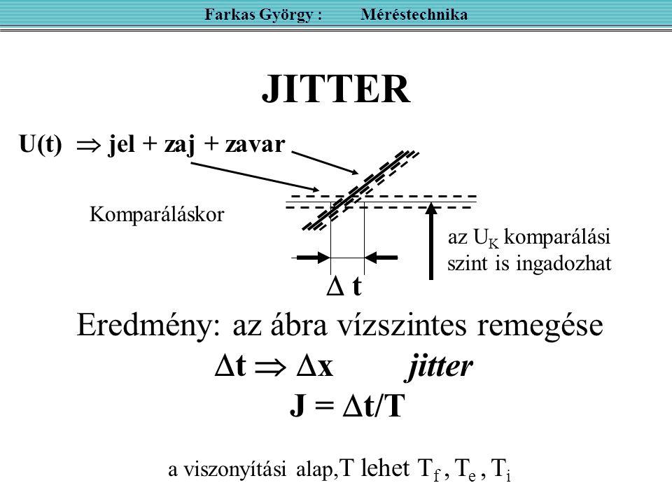 JITTER Farkas György : Méréstechnika U(t)  jel + zaj + zavar Komparáláskor Eredmény: az ábra vízszintes remegése  t   x jitter J =  t/T a viszony